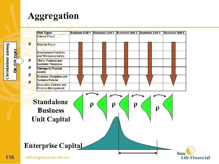 ρ the risk types Correlations among Aggregation ρ ρ Standalone Business Unit Capital Enterprise