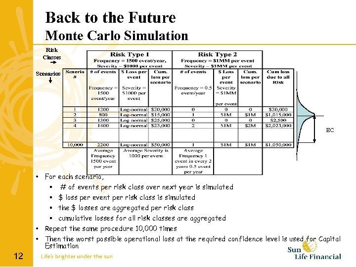 Back to the Future Monte Carlo Simulation Risk Classes Scenarios EC • For each