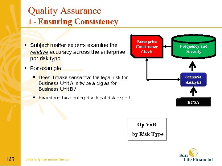 Quality Assurance 1 - Ensuring Consistency • Subject matter experts examine the relative accuracy