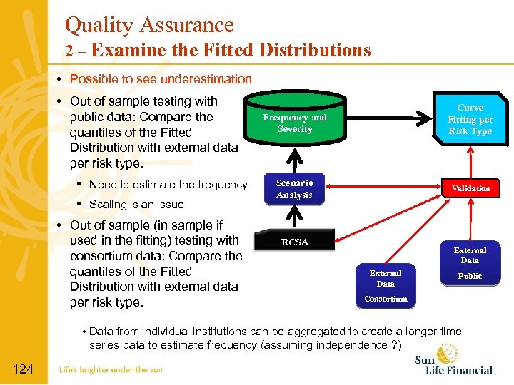 Quality Assurance 2 – Examine the Fitted Distributions • Possible to see underestimation •