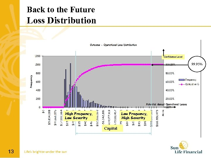 Back to the Future Loss Distribution Confidence Level 99. 95% High Frequency, Low Severity