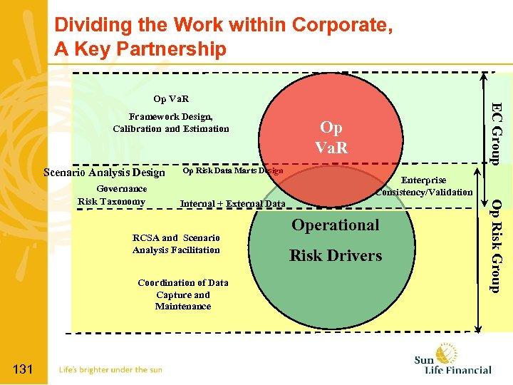Dividing the Work within Corporate, A Key Partnership Framework Design, Calibration and Estimation Scenario