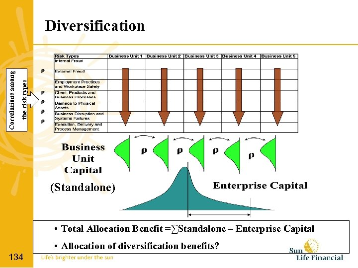 the risk types Correlations among Diversification (Standalone) • Total Allocation Benefit =∑Standalone – Enterprise