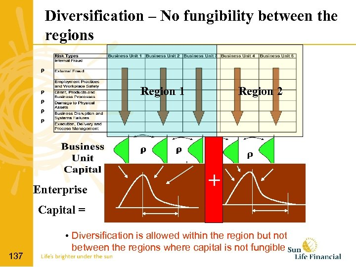 Diversification – No fungibility between the regions Region 1 Enterprise Region 2 + Capital