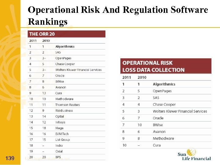 Operational Risk And Regulation Software Rankings 139