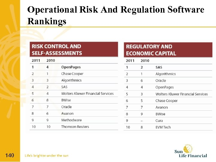 Operational Risk And Regulation Software Rankings 140