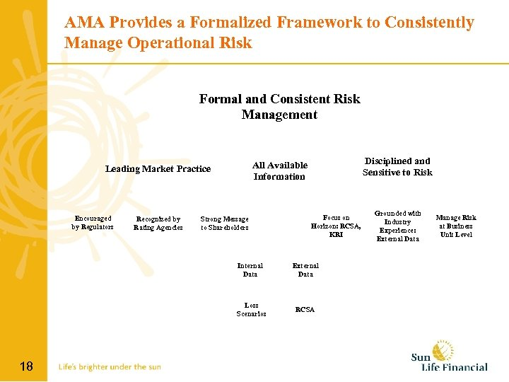 AMA Provides a Formalized Framework to Consistently Manage Operational Risk Formal and Consistent Risk