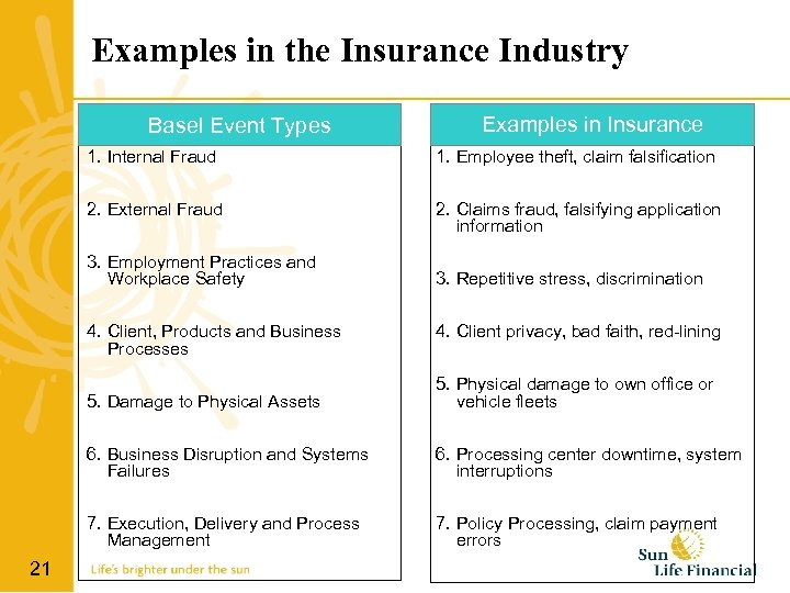 Examples in the Insurance Industry Basel Event Types Examples in Insurance 1. Internal Fraud