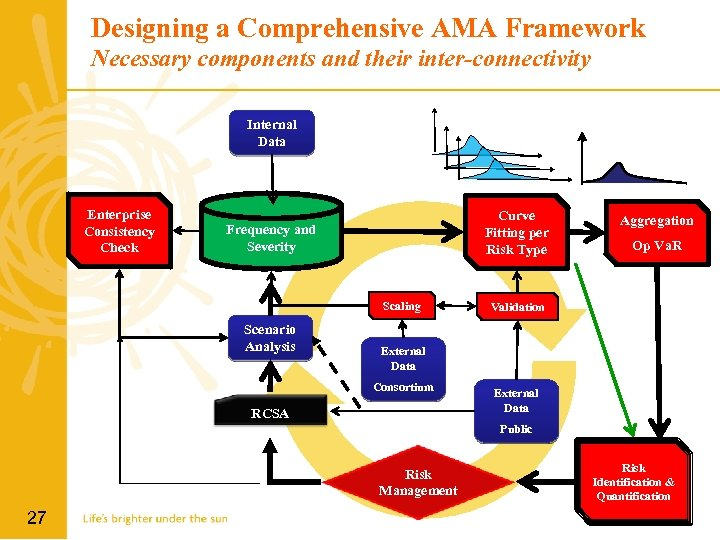 Designing a Comprehensive AMA Framework Necessary components and their inter-connectivity Internal Data Enterprise Consistency