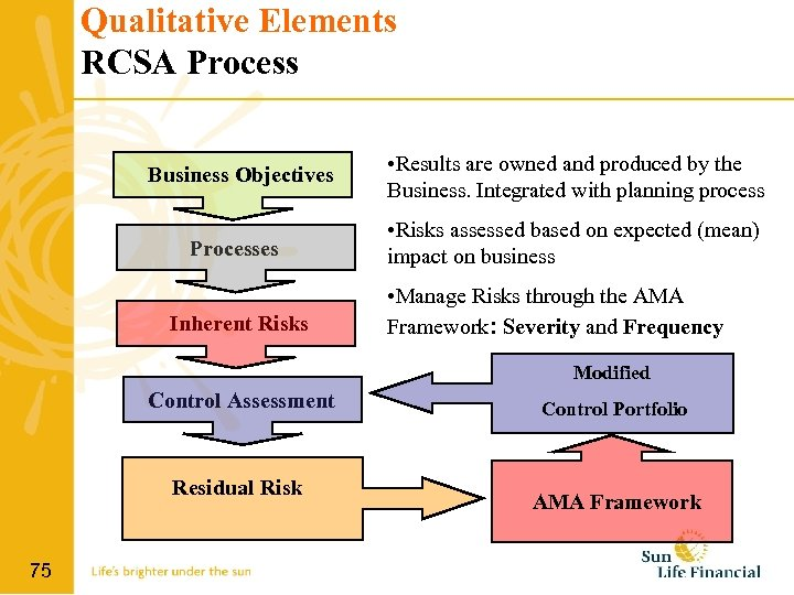 Qualitative Elements RCSA Process Business Objectives Processes Inherent Risks • Results are owned and