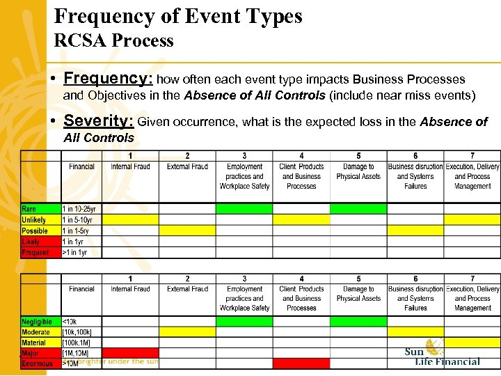 Frequency of Event Types RCSA Process • Frequency: how often each event type impacts