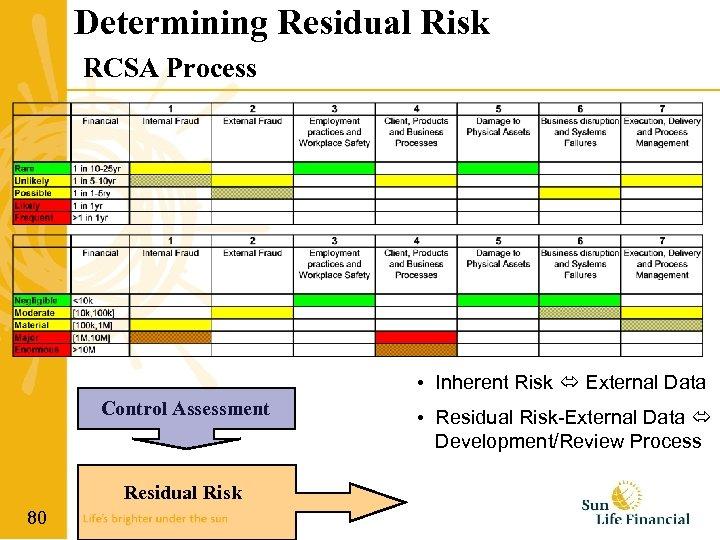 Determining Residual Risk RCSA Process • Inherent Risk External Data Control Assessment Residual Risk