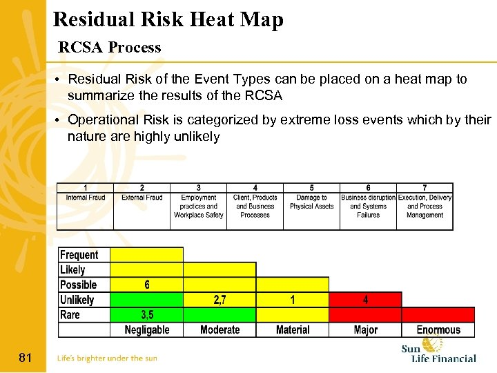 Residual Risk Heat Map RCSA Process • Residual Risk of the Event Types can