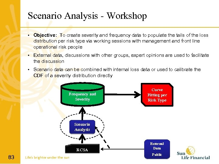 Scenario Analysis - Workshop • Objective: To create severity and frequency data to populate