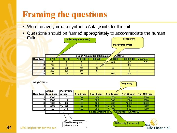 Framing the questions • We effectively create synthetic data points for the tail •