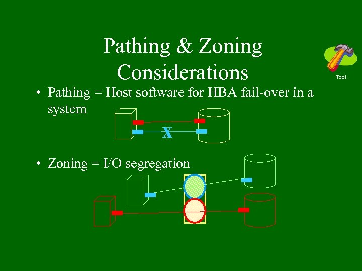 Pathing & Zoning Considerations • Pathing = Host software for HBA fail-over in a