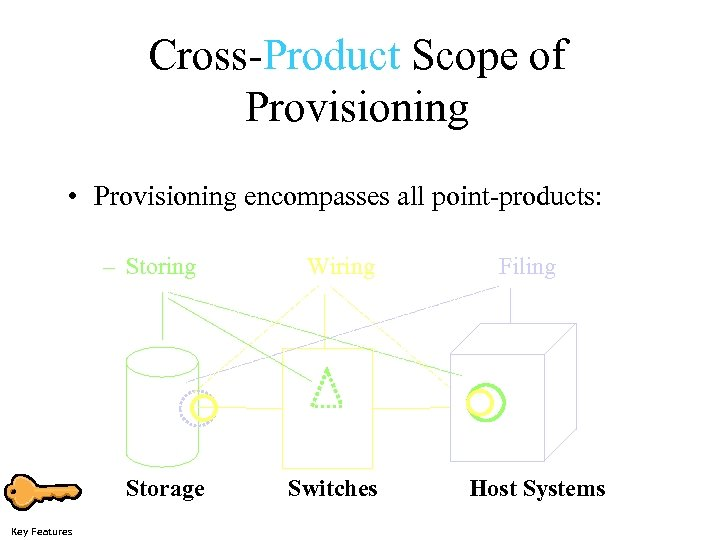 Cross-Product Scope of Provisioning • Provisioning encompasses all point-products: – Storing Storage Key Features