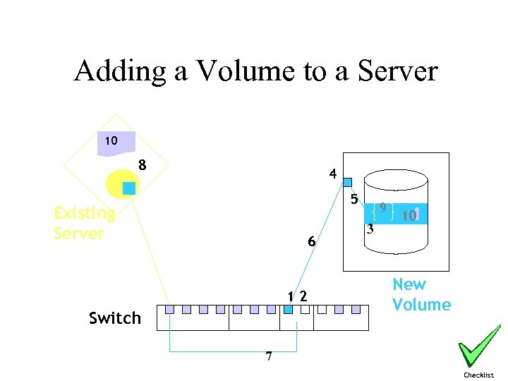 Adding a Volume to a Server 10 8 4 5 Existing Server 6 12