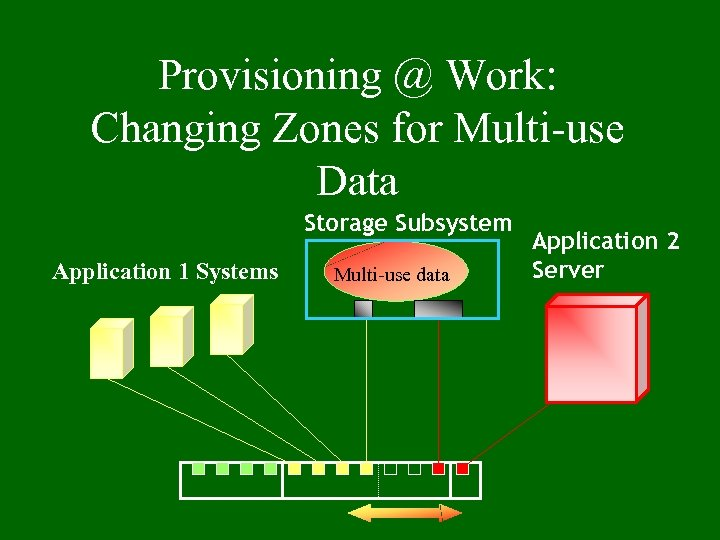 Provisioning @ Work: Changing Zones for Multi-use Data Storage Subsystem Application 1 Systems Multi-use