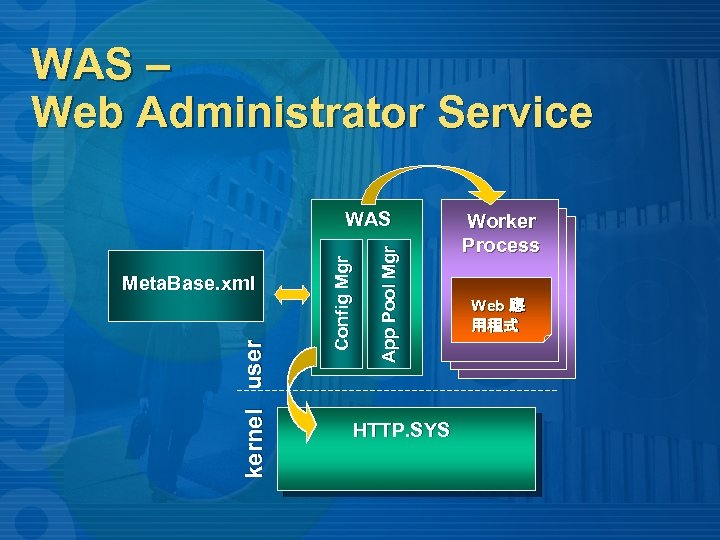 WAS – Web Administrator Service App Pool Mgr kernel user Meta. Base. xml Config