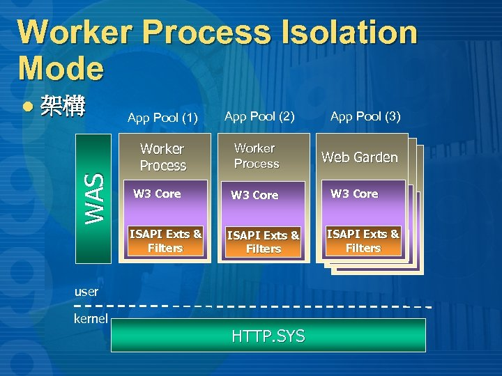 Worker Process Isolation Mode 架構 WAS l App Pool (1) App Pool (2) Worker