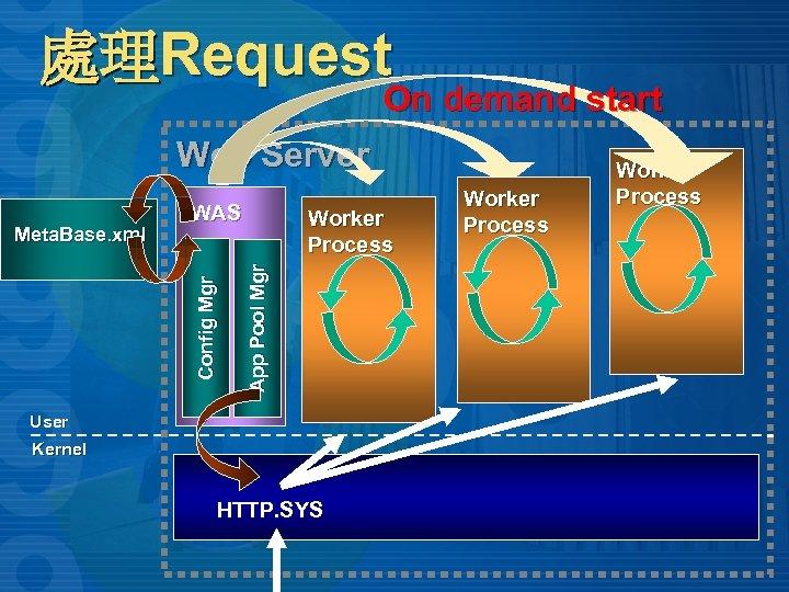 處理Request On demand start Web Server Worker Process App Pool Mgr Config Mgr Meta.