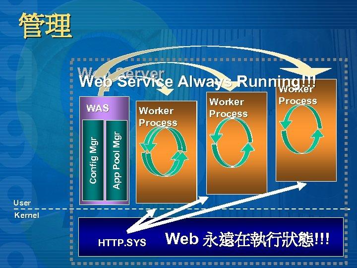 管理 Web Server Always Running!!! Web Service Worker Process App Pool Mgr Config Mgr
