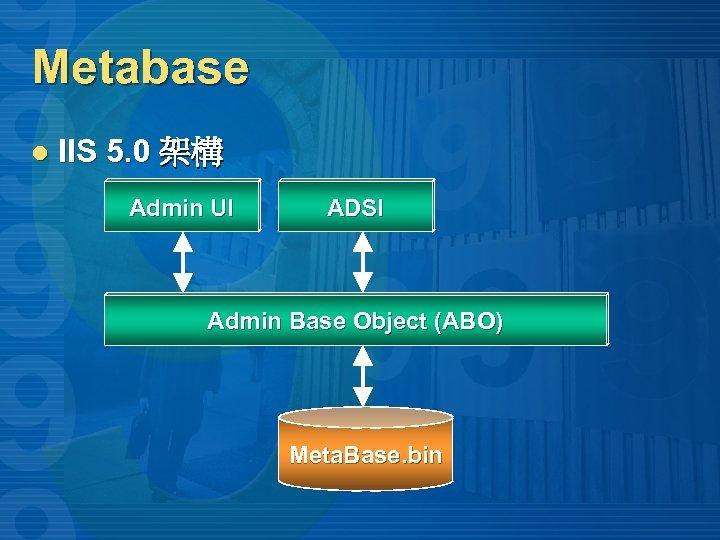 Metabase l IIS 5. 0 架構 Admin UI ADSI Admin Base Object (ABO) Meta.