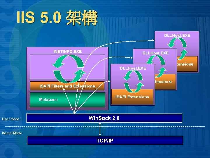 IIS 5. 0 架構 DLLHost. EXE INETINFO. EXE DLLHost. EXE ISAPI Extensions ISAPI Filters