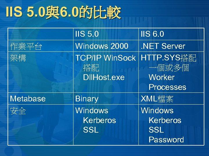 IIS 5. 0與6. 0的比較 作業平台 架構 Metabase 安全 IIS 5. 0 IIS 6. 0