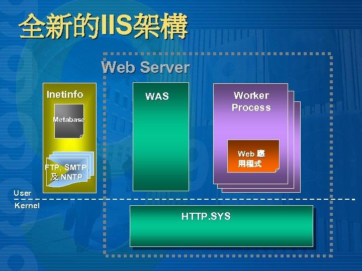 全新的IIS架構 Web Server Inetinfo Worker W 3 Core Process W 3 Core WAS Metabase