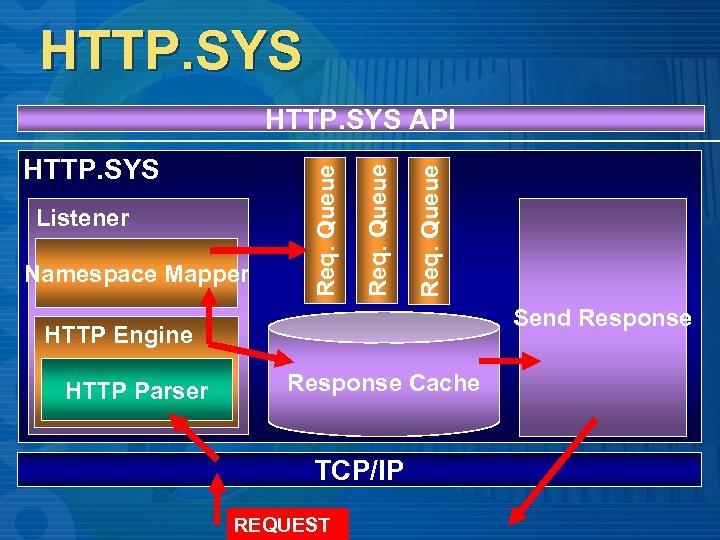 HTTP. SYS Namespace Mapper Req. Queue Listener Req. Queue HTTP. SYS API Send Response
