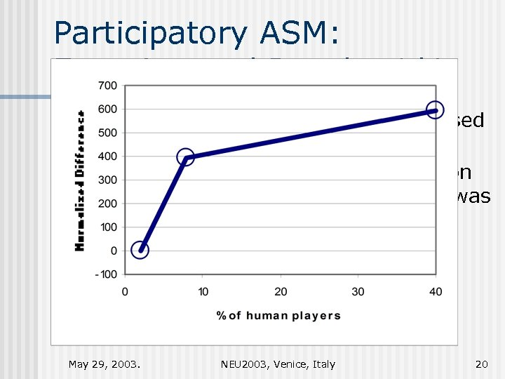 Participatory ASM: Experimental Results 1/4 n n n The presence of human traders increased