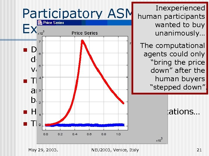 Inexperienced human participants wanted to buy unanimously… Participatory ASM: Experimental Results 2/4 The computational
