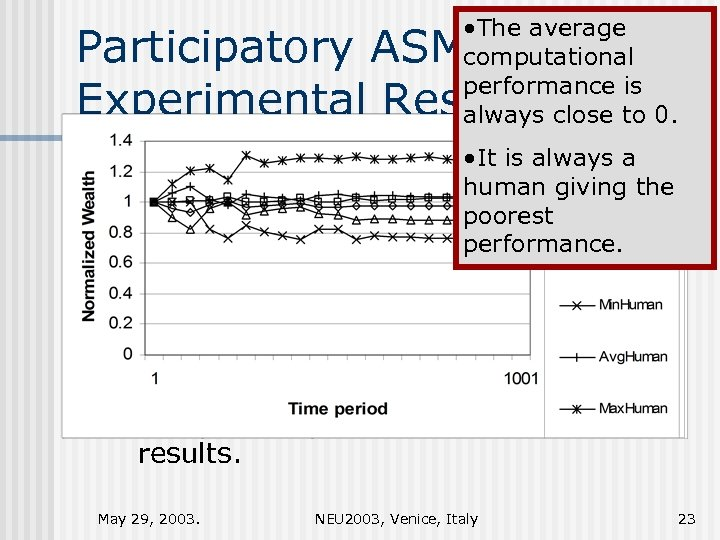 • The average computational performance is always close to 0. Participatory ASM: Experimental