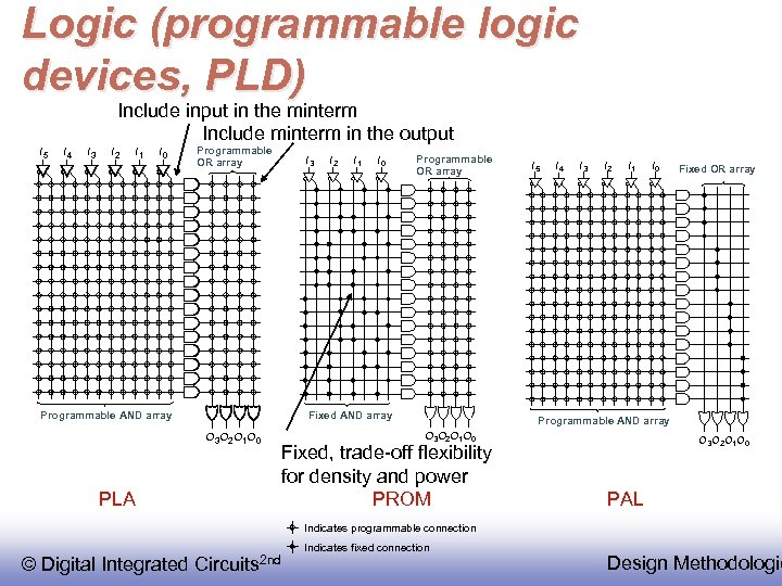 Logic (programmable logic devices, PLD) Include input in the minterm Include minterm in the