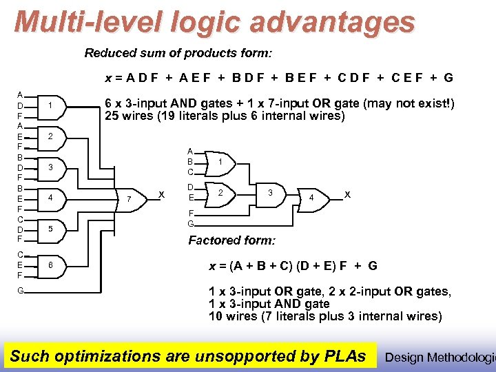 Multi-level logic advantages Reduced sum of products form: x=ADF + AEF + BDF +