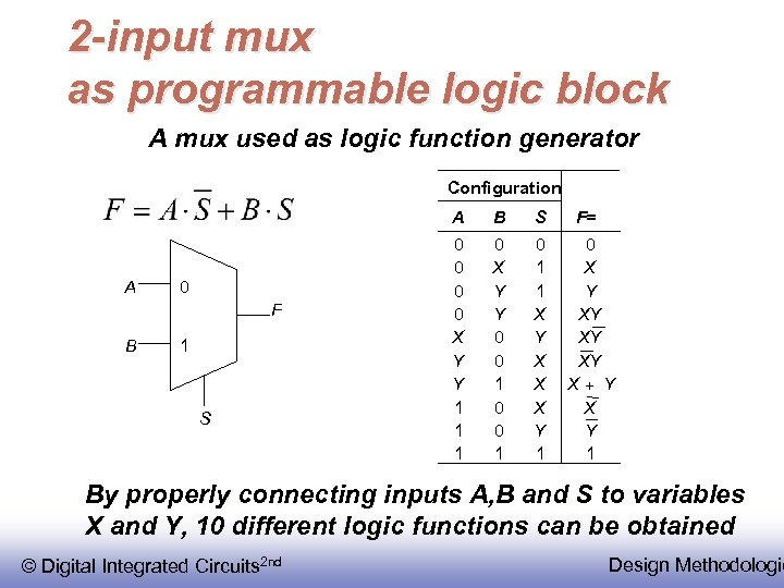2 -input mux as programmable logic block A mux used as logic function generator