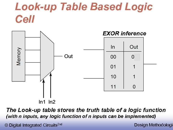 Look-up Table Based Logic Cell EXOR inference The Look-up table stores the truth table