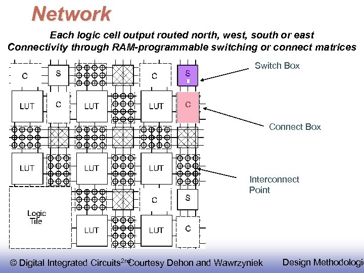 Network Each logic cell output routed north, west, south or east Connectivity through RAM-programmable