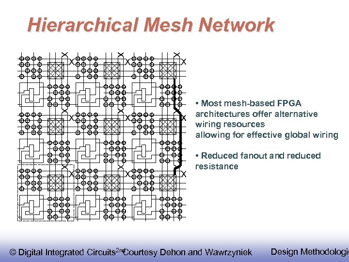 Hierarchical Mesh Network • Most mesh-based FPGA architectures offer alternative wiring resources allowing for