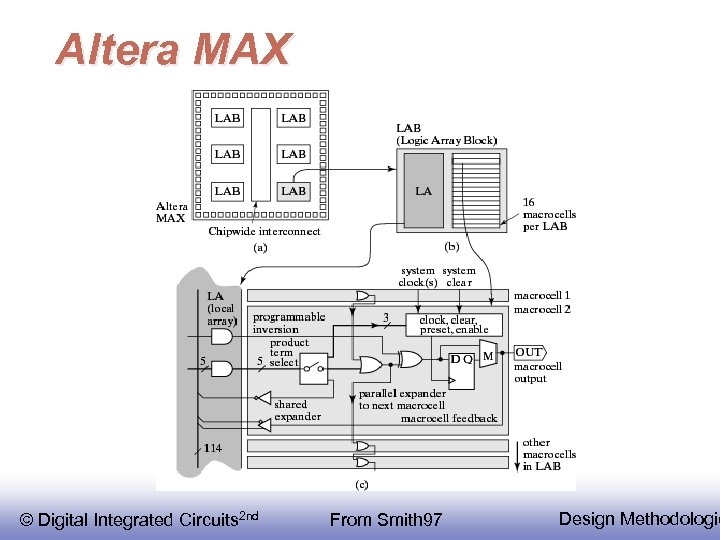 Altera MAX © Digital Integrated Circuits 2 nd From Smith 97 Design Methodologie
