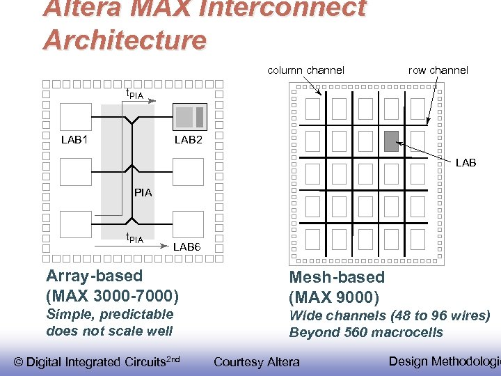Altera MAX Interconnect Architecture column channel row channel t PIA LAB 1 LAB 2