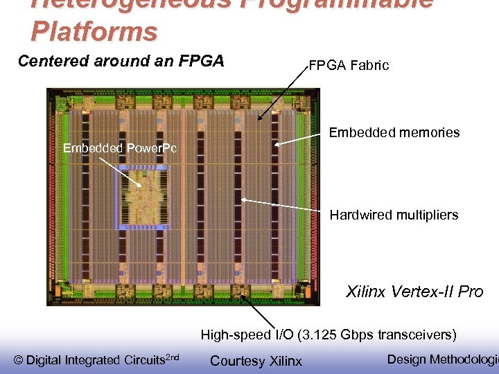 Heterogeneous Programmable Platforms Centered around an FPGA Fabric Embedded memories Embedded Power. Pc Hardwired