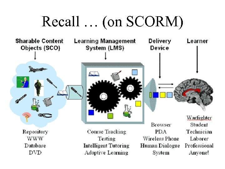 Recall … (on SCORM)