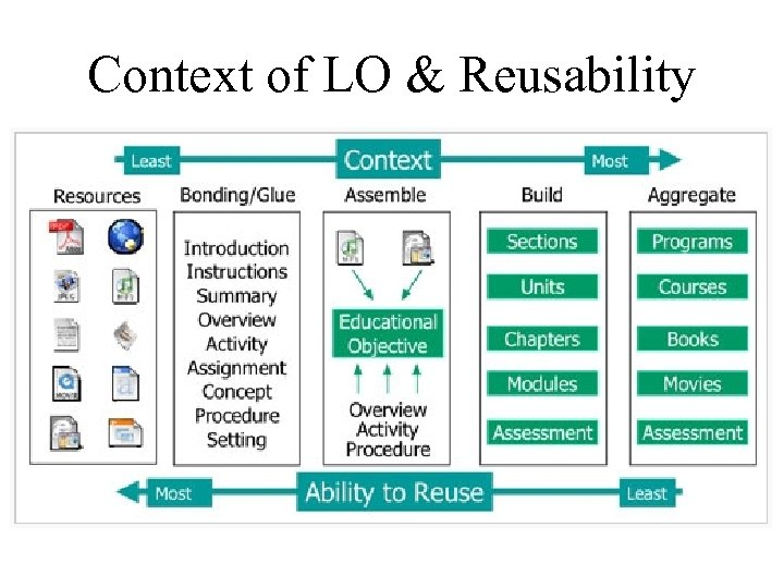 Context of LO & Reusability