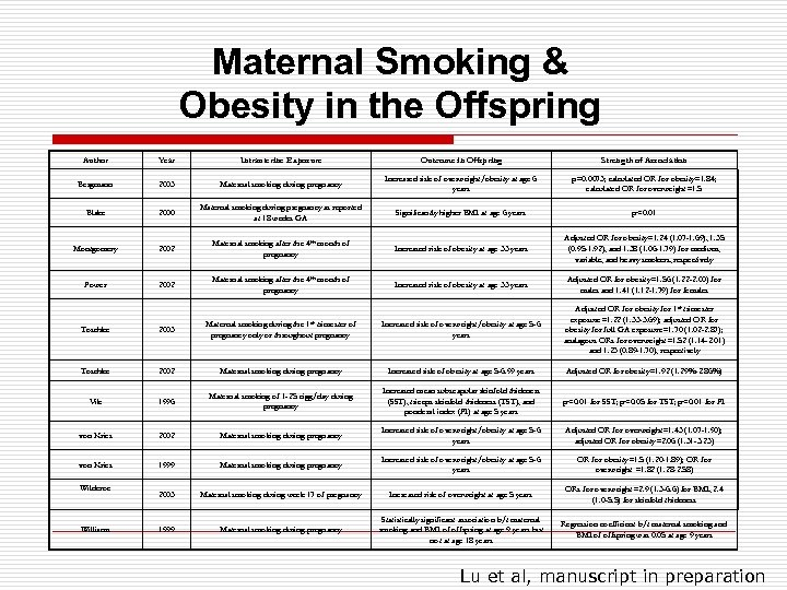 Maternal Smoking & Obesity in the Offspring Author Year Intrauterine Exposure Outcome in Offspring