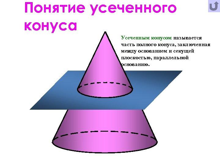 Понятие усеченного конуса Усеченным конусом называется часть полного конуса, заключенная между основанием и секущей