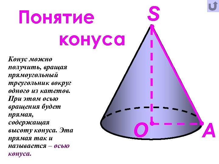 Понятие конуса Конус можно получить, вращая прямоугольный треугольник вокруг одного из катетов. При этом