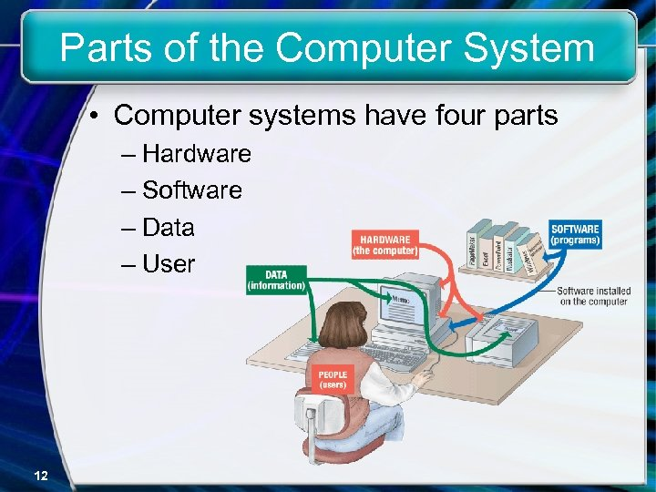 Parts of the Computer System • Computer systems have four parts – Hardware –